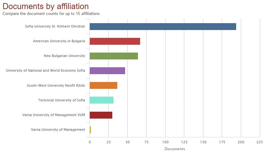 Scopus publications statistics by university