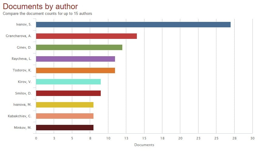 Scopus statistics by authors