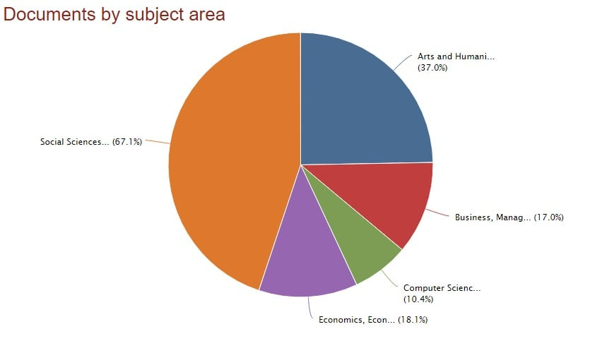 Scopus publications statistics by subject area
