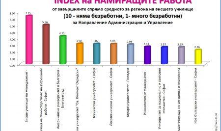ВУМ в класациите на МОН на висшите училища в България за 2016