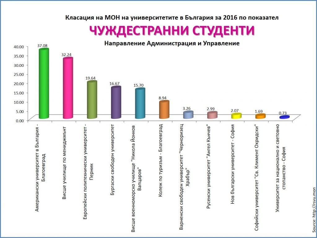 number of international students in management at VUM