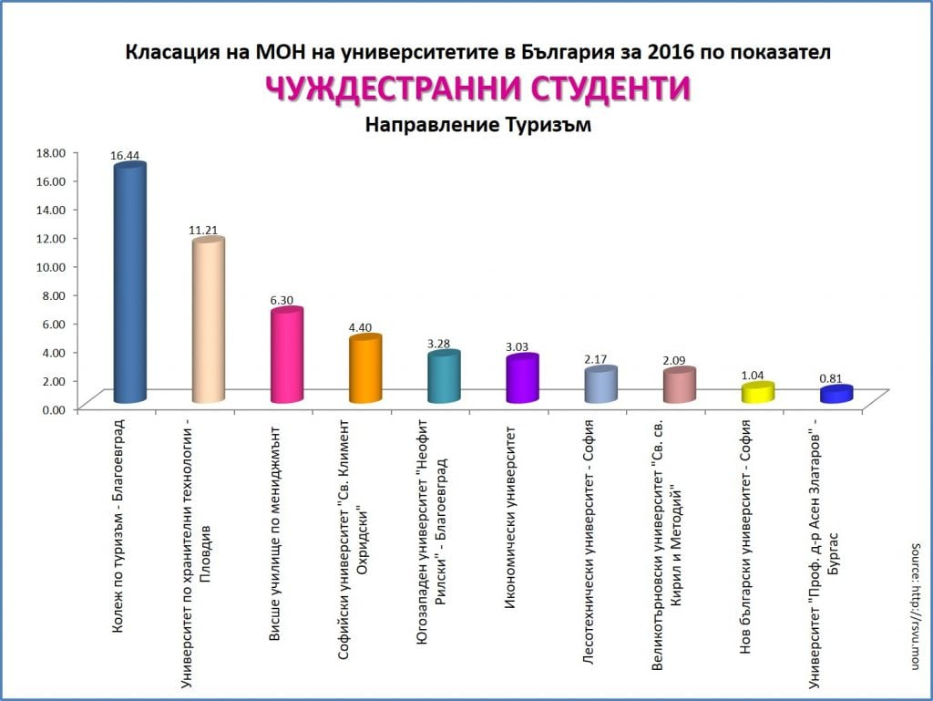 number of international students in Tourism at VUM