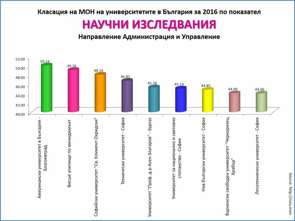 Scientific research index