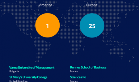 Varna University of Management in top 25 again for Student Mobility ranking by U-multirank